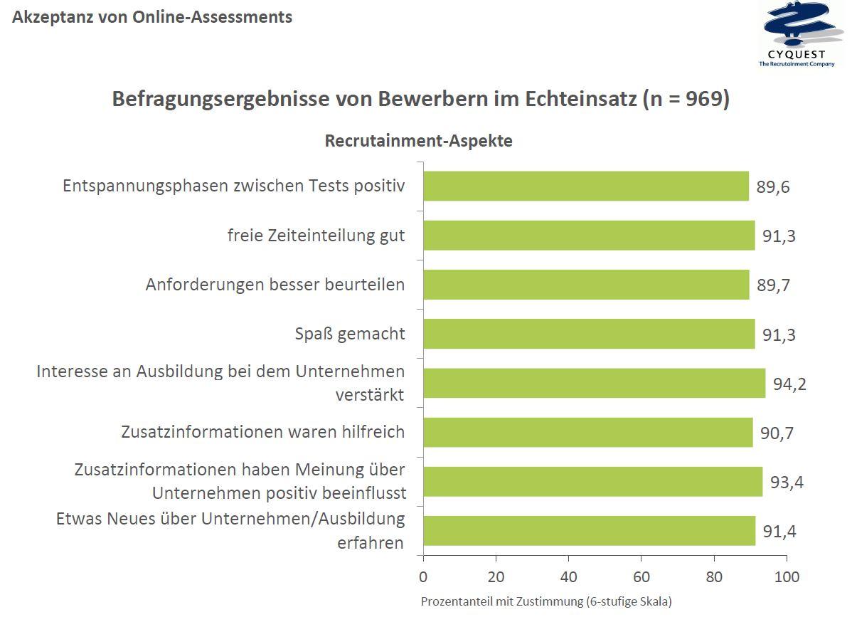 akzeptanz_onlineassessment_3