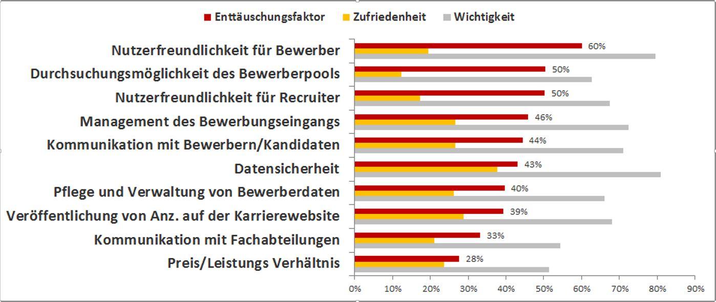 bestebms_enttaeuschungsfaktor