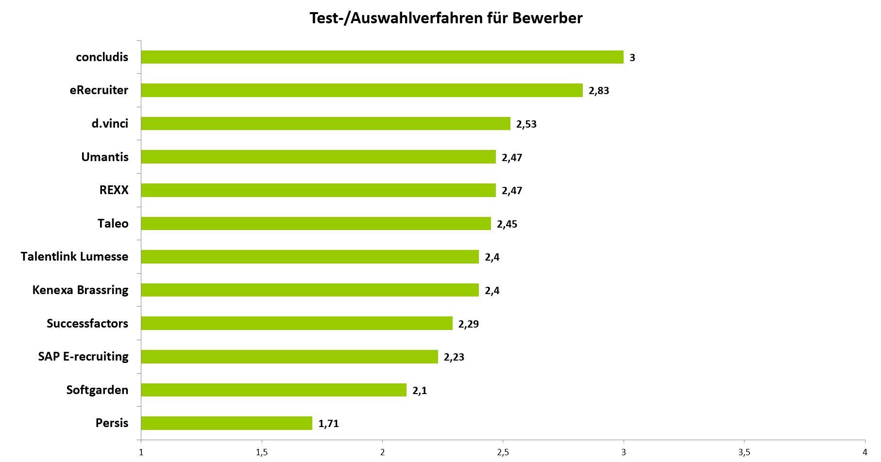 bestebms_testanbindung