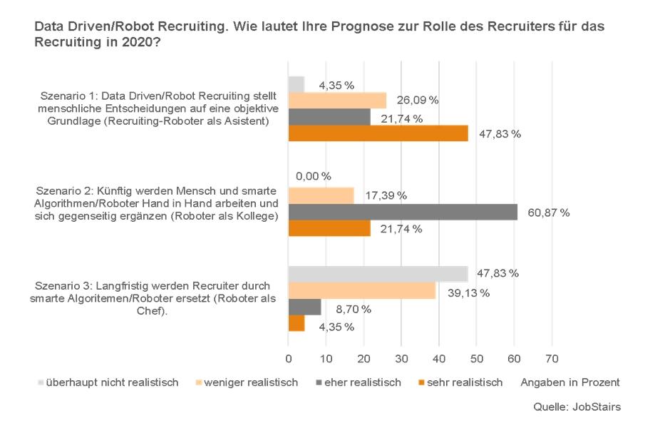 Wird der Robot Assistent, Kollege oder Chef? Recruiting 4.0 – Was ...