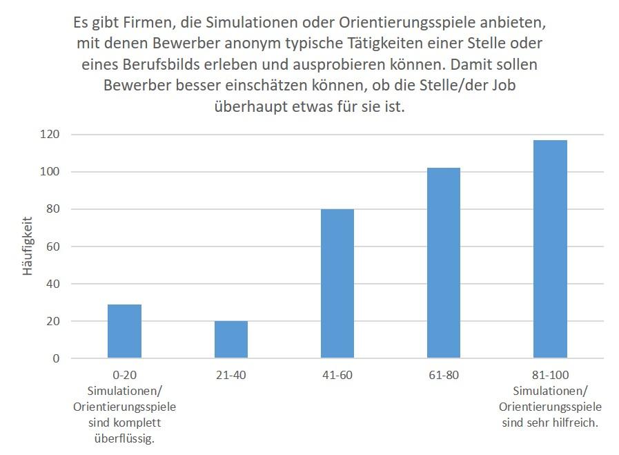 simulationen und orientierungsspiele werden von den bewerberinnen und bewerbern hnlich eingeschtzt wie die matching tools insgesamt finden 63 der - Bewerber Finden